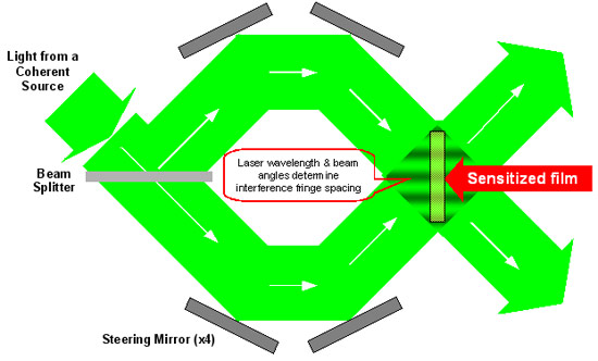 figure 1 conventional reflection gratings vs vph gratings